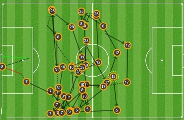 SƠ đồ đường chuyền dẫn đến bàn thắng của Mata. Anh internet.SƠ đồ đường chuyền dẫn đến bàn thắng của Mata. Anh internet.
