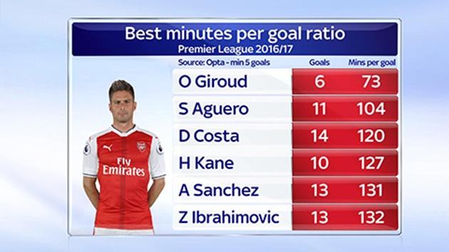 Đây, lý do Arsenal lo 'trói chân' Giroud! - Bóng Đá
