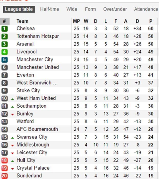 Thôi rồi, Leicester City! - Bóng Đá
