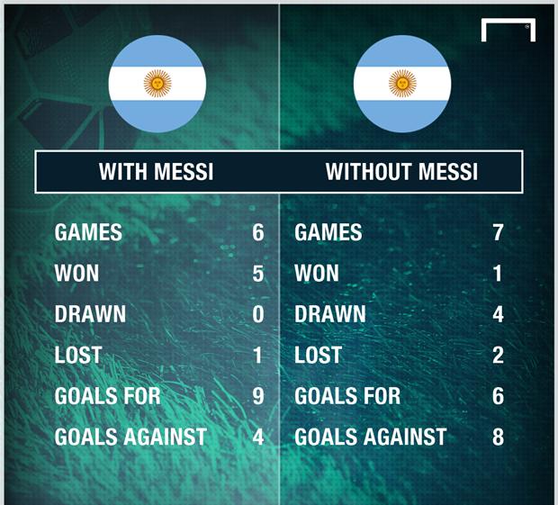 Messi quan trọng thế nào với Argentina? - Bóng Đá