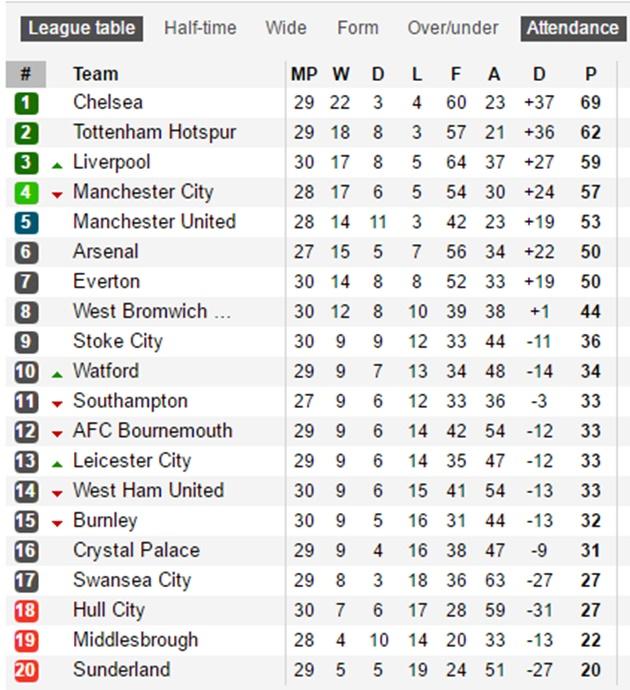Leicester City bay cao, thắng trận thứ 5 liên tiếp - Bóng Đá