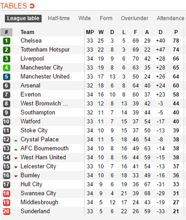 Hậu derby Manchester: Khó lường cuộc chiến Top 4 NHA - Bóng Đá
