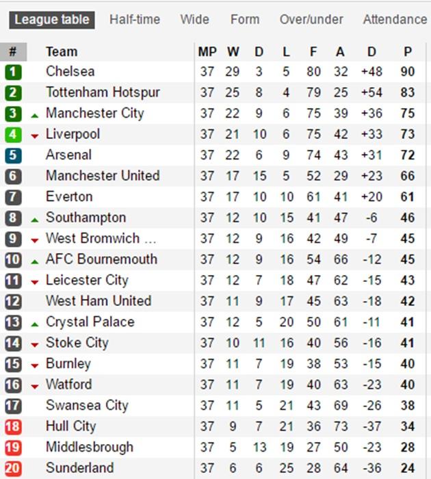 Dự đoán vòng 38 NHA: Man City, Liverpool mở hội; Arsenal lỗi hẹn - Bóng Đá