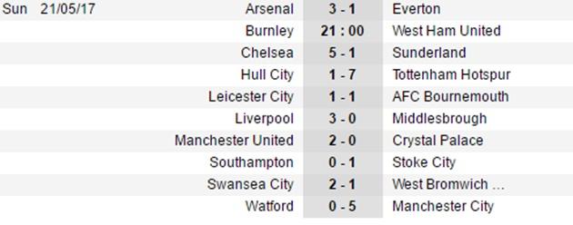 Hủy diệt Sunderland 'bàn tay nhỏ', Chelsea mở hội ở Stamford Bridge - Bóng Đá