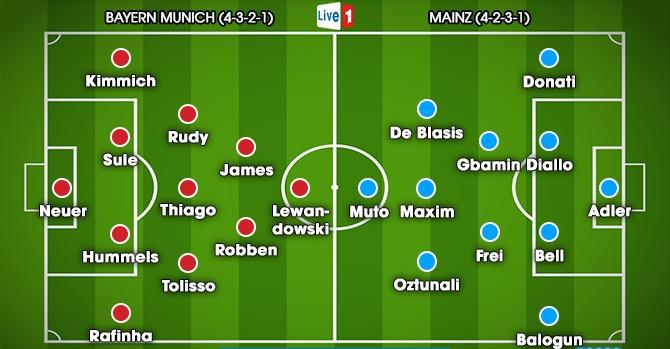 20h30 ngày 16/09, Bayern Munchen vs Mainz 05: Gỡ gạc thể diện - Bóng Đá