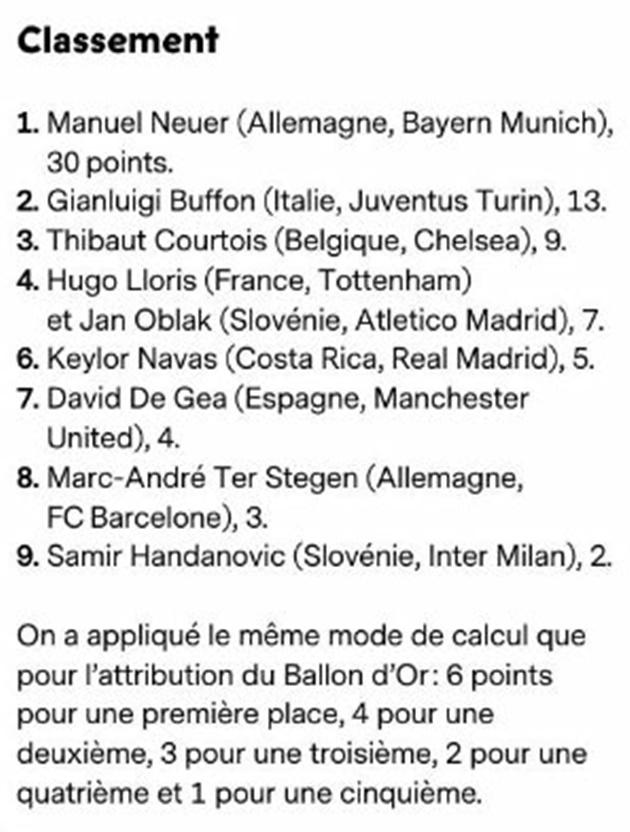 SỐC: De Gea chỉ xếp thứ 7 thế giới, thua cả Lloris hay Courtois - Bóng Đá