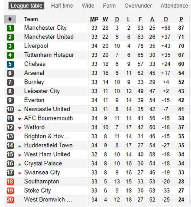 Sau vòng 34 Premier League: Sắc xanh phủ khắp nước Anh - Bóng Đá