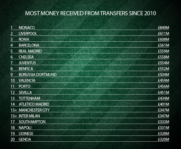 20 CLB kiếm tiền nhiều nhất châu Âu 8 năm qua - Bóng Đá