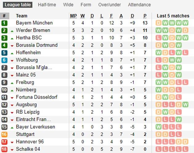 Hàng công kém duyên, Bayern Munich mất điểm trước Augsburg - Bóng Đá