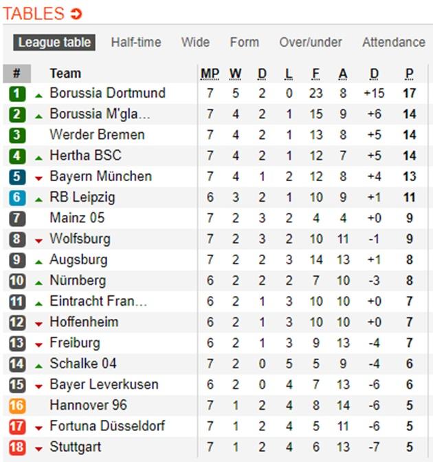Thi đấu bạc nhược, Bayern Munich thua sốc 3 bàn không gỡ - Bóng Đá