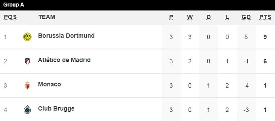Thần đồng nước Anh rực sáng, Dortmund hủy diệt Atletico Madrid - Bóng Đá