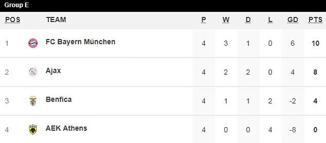 Lewandowski lập cú đúp, Bayern Munich bay cao ở Champions League - Bóng Đá