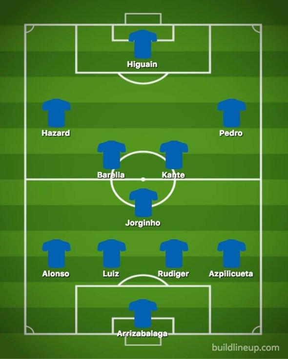 Đội hình Chelsea thay đổi ra sao khi TTCN mùa Đông kết thúc? - Bóng Đá