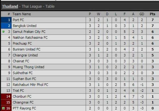 Xuân Trường không ra sân, Buriram United có chiến thắng đầu tay - Bóng Đá