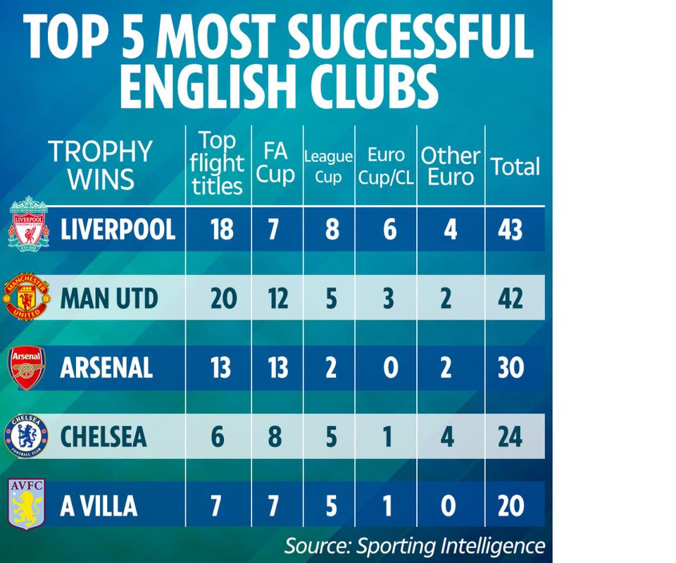 CHÍNH THỨC! Liverpool vượt mặt Man Utd, trở thành CLB số 1 nước Anh - Bóng Đá