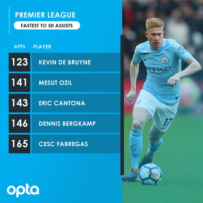 De Bruyne breaks record on assisting fastest 50 goals  - Bóng Đá