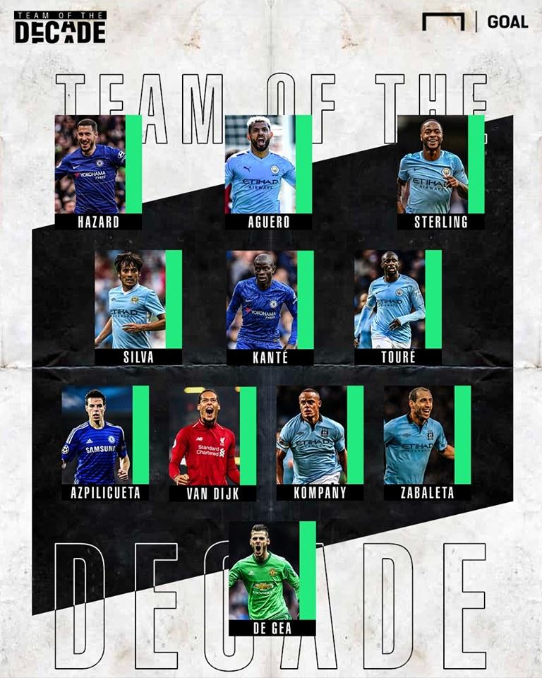 Đội hình tiêu biểu Premier League 10 năm qua: Cú sốc M.U, Van Dijk! - Bóng Đá