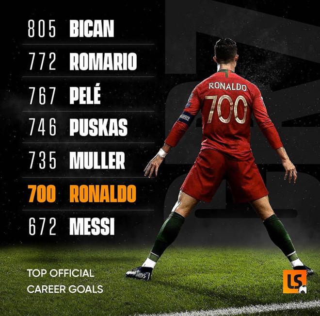 Ronaldo ghi 700 bàn thắng trong sự nghiệp bằng cách nào? - Bóng Đá