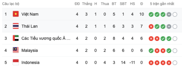 Cục diện bảng G thế nào sau khi Việt Nam thắng, Thái Lan bại? - Bóng Đá