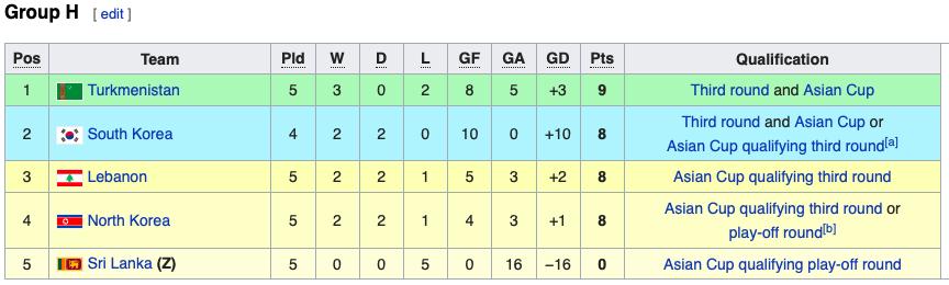 XONG! Việt Nam loại được 1 đối thủ ở bảng G, thêm 3 ĐT dừng chân ở World Cup - Bóng Đá