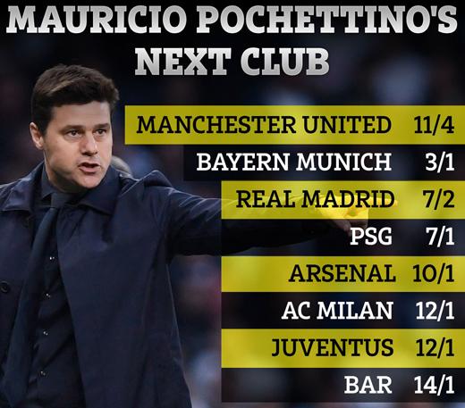 Rời Tottenham, khả năng cao Pochettino tới... Man Utd - Bóng Đá