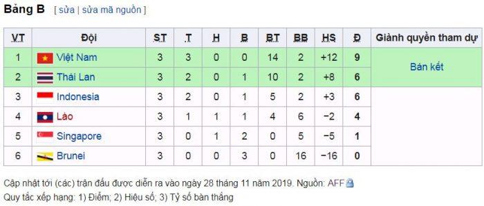 Kịch bản điên rồ! U22 Việt Nam thắng 4/5 trận vẫn bị loại - Bóng Đá