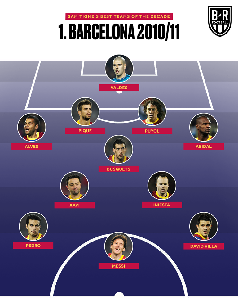 10 đội bóng mạnh nhất 10 năm qua: Quá sốc Real Madrid! - Bóng Đá