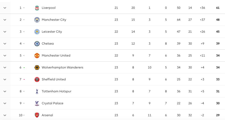 Hạ Liverpool, Man Utd