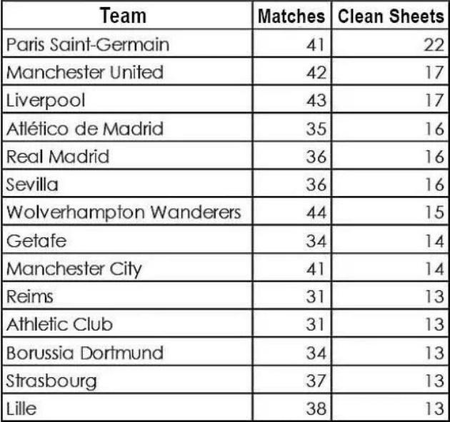 Top 10 hàng thủ tốt nhất châu Âu: Không tưởng Man Utd! - Bóng Đá