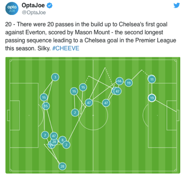 20 passes in build up to beautiful team goal finished by Mason Mount - Bóng Đá