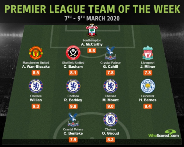 Photo: Wan-Bissaka the only Man United player to feature in WhoScored team of the week - Bóng Đá