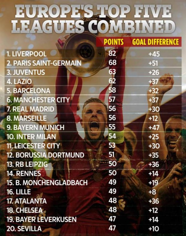 Table of Europe's top five leagues revealed and Liverpool's dominance becomes clearer with HUGE gap over second place - Bóng Đá