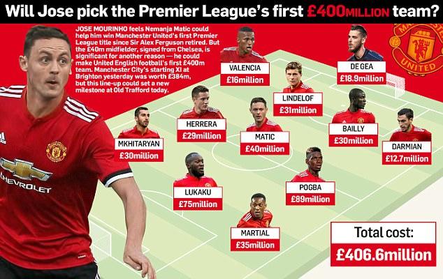 Đấu West Ham, Man Utd tung siêu đội hình 400 triệu bảng - Bóng Đá