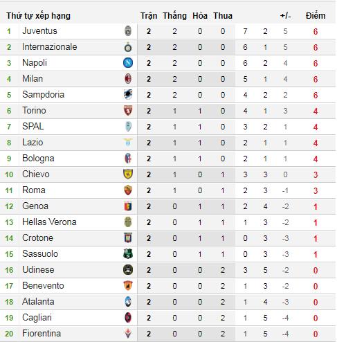Trước vòng 3 Serie A: Đại gia phân ngôi cao thấp - Bóng Đá