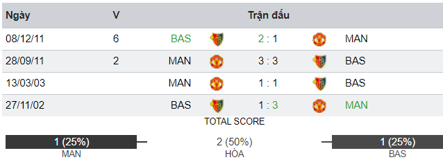 01h45 ngày 13/09, Manchester United vs Basel FC: Quỷ đỏ báo thù, 6 năm chưa muộn - Bóng Đá