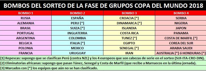CHÍNH THỨC: Xác nhận 8 đội hạt giống vòng bảng World Cup 2018 - Bóng Đá