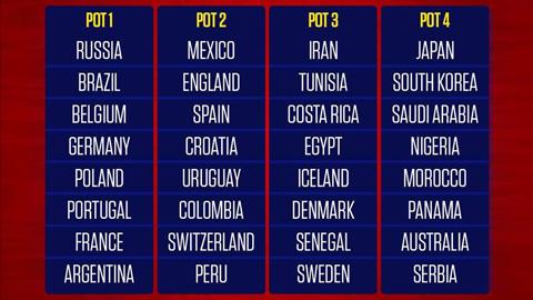 Phân nhánh chia bảng World Cup 2018: Đổi thể thức, lắm