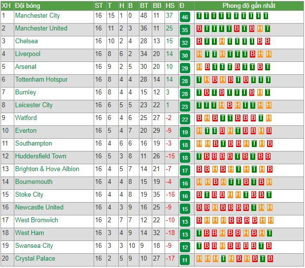 Trước vòng 17 Premier League: Màn