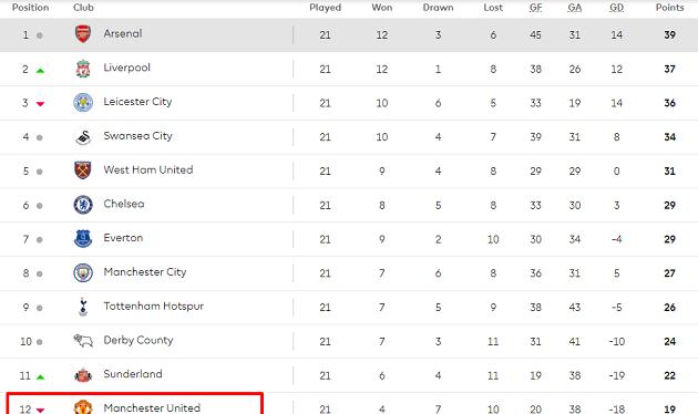 Manchester United bất ngờ xuống hạng - Bóng Đá