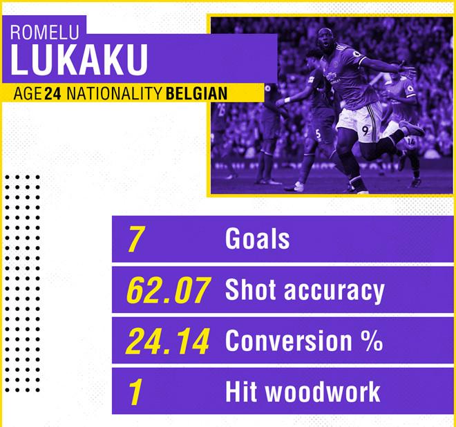 Lukaku tốt nhất, nhưng không bao giờ vĩ đại nhất - Bóng Đá