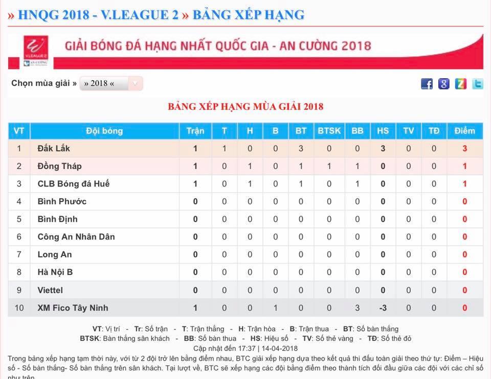 Vòng 1 Hạng Nhất 2018: Long An, Viettel bị chầm chân, Đăk Lăk chiếm ngôi đầu  - Bóng Đá
