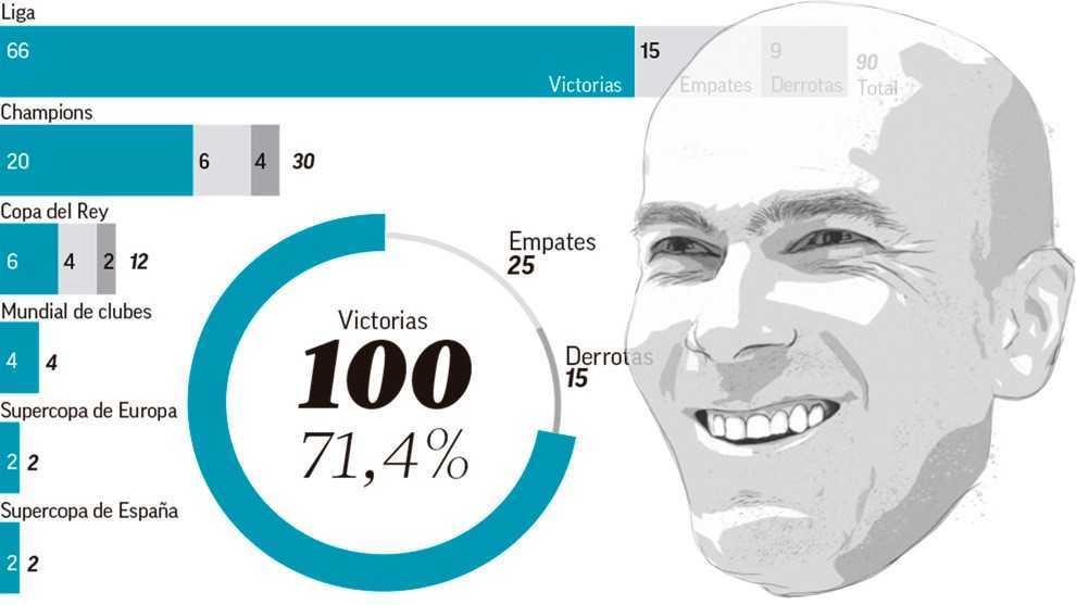 Zidane cán mốc 100 chiến thắng tại Real Madrid - Bóng Đá