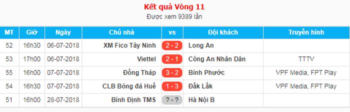 Tổng hợp vòng 11 Hạng Nhất 2018: Viettel, Đồng Tháp vững ngôi đầu - Bóng Đá
