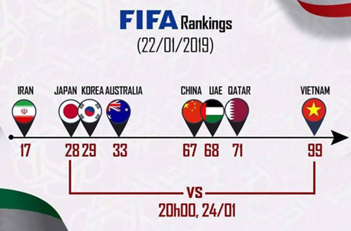 ĐT Việt Nam có thứ hạng FIFA thấp nhất trong 8 đội dự vòng Tứ kết.