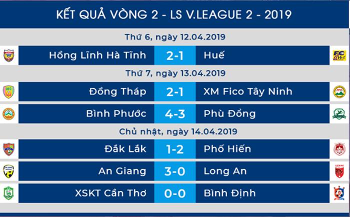 Dư âm vòng 2 Hạng Nhất 2019: Phố Hiến, Hà Tĩnh tiếp tục bay cao - Bóng Đá