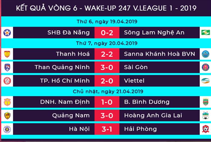 Dư âm vòng 6 V-League: HAGL thua trận thứ 4, pháo sáng nhuộm đỏ Hàng Đẫy - Bóng Đá