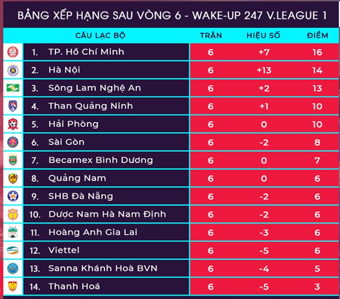 Vòng 7 V-League 2019: Chung kết sớm, SLNA