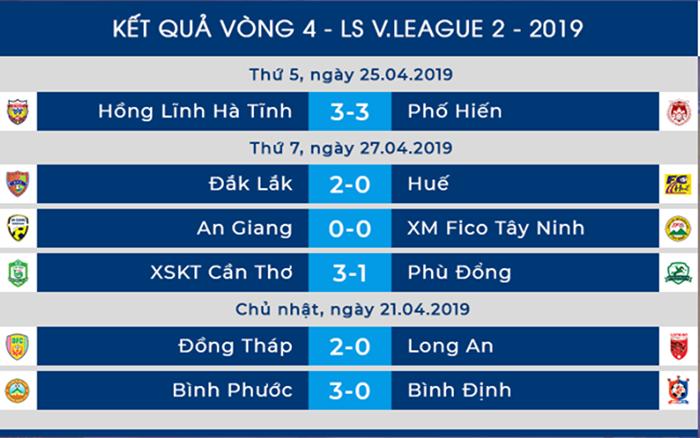 Dư âm vòng 4 Hạng Nhất 2019: Hà Tĩnh hoà đáng tiếc, Đồng Tháp lên ngôi đầu - Bóng Đá