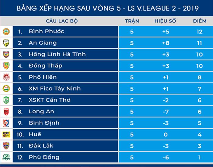 Dư âm vòng 5 Hạng Nhất 2019: An Giang thắng lớn, Bình Phước chiếm ngôi đầu - Bóng Đá