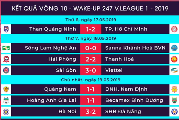 3 trận đấu muộn vòng 10 V-League: Văn Toàn nổ súng, Bùi Tiến Dũng ra mắt Hà Nội - Bóng Đá